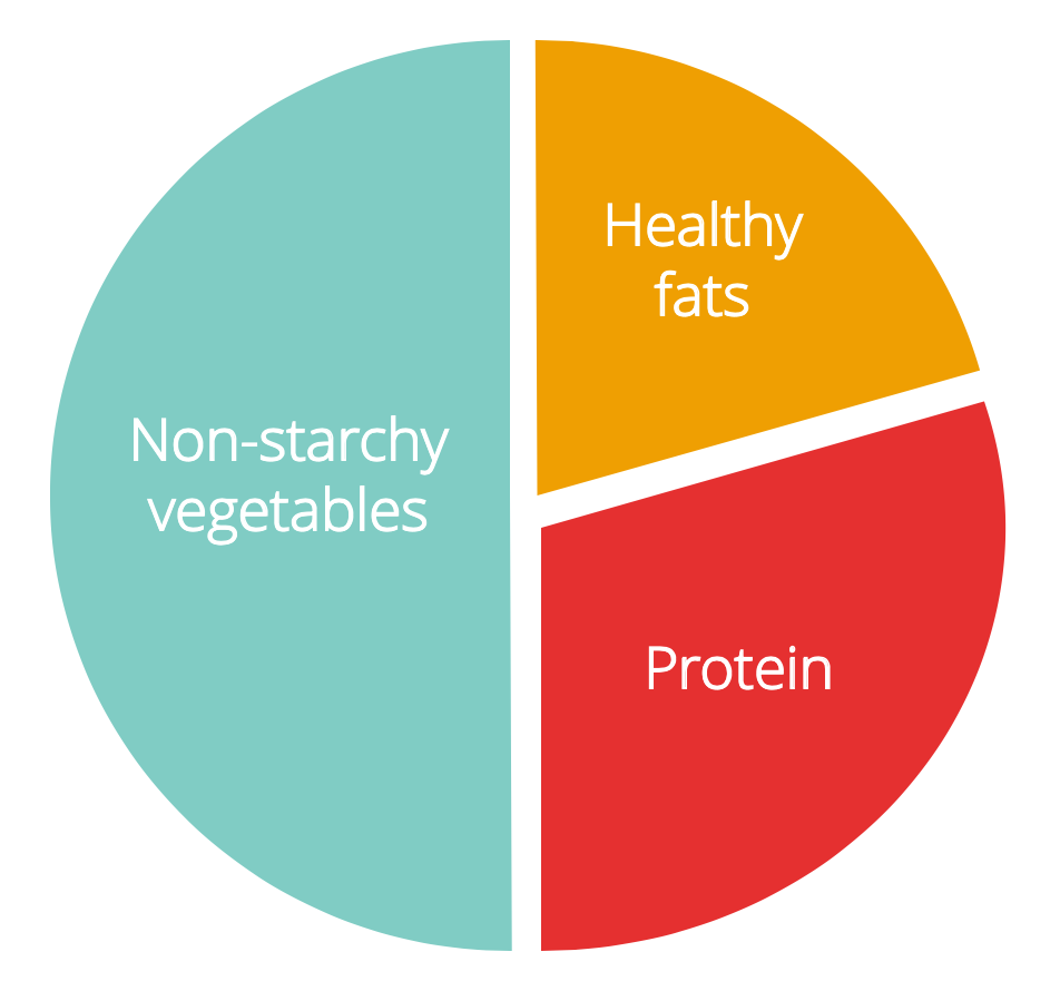 Example of a low-carb balanced plate.