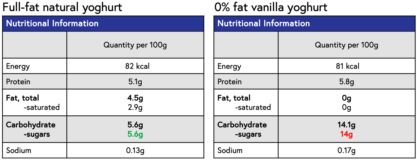 Comparison of full-fat natural yoghurt with 0% fat flavoured yoghurt.