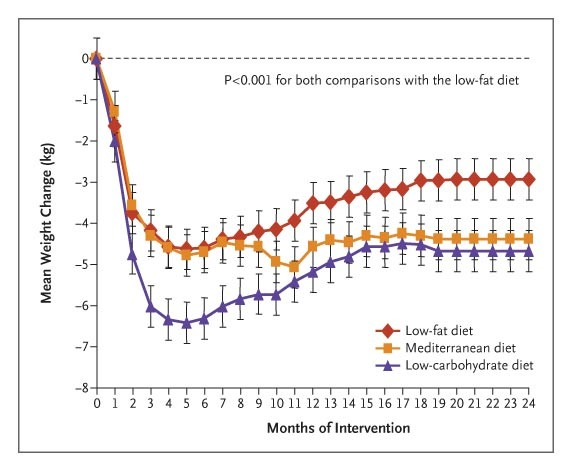 Graph depicting weight loss over 2 years for a low-fat, low-carb and Mediterranean diets.