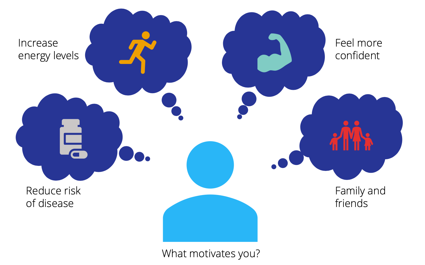 Diagram depicting potential motivators to make lifestyle changes.