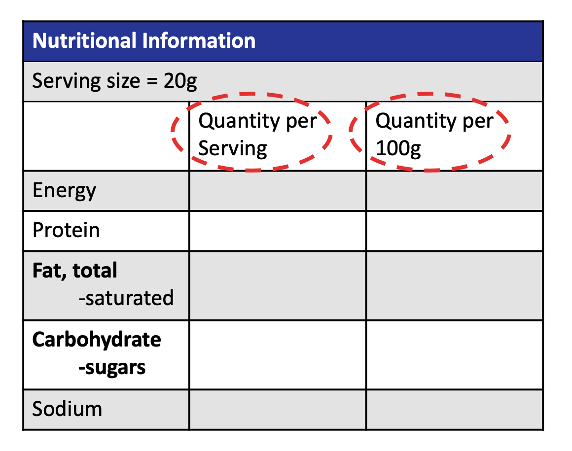 The two columns on most food labels; 'quantity per serving' and 'quantity per 100g'.