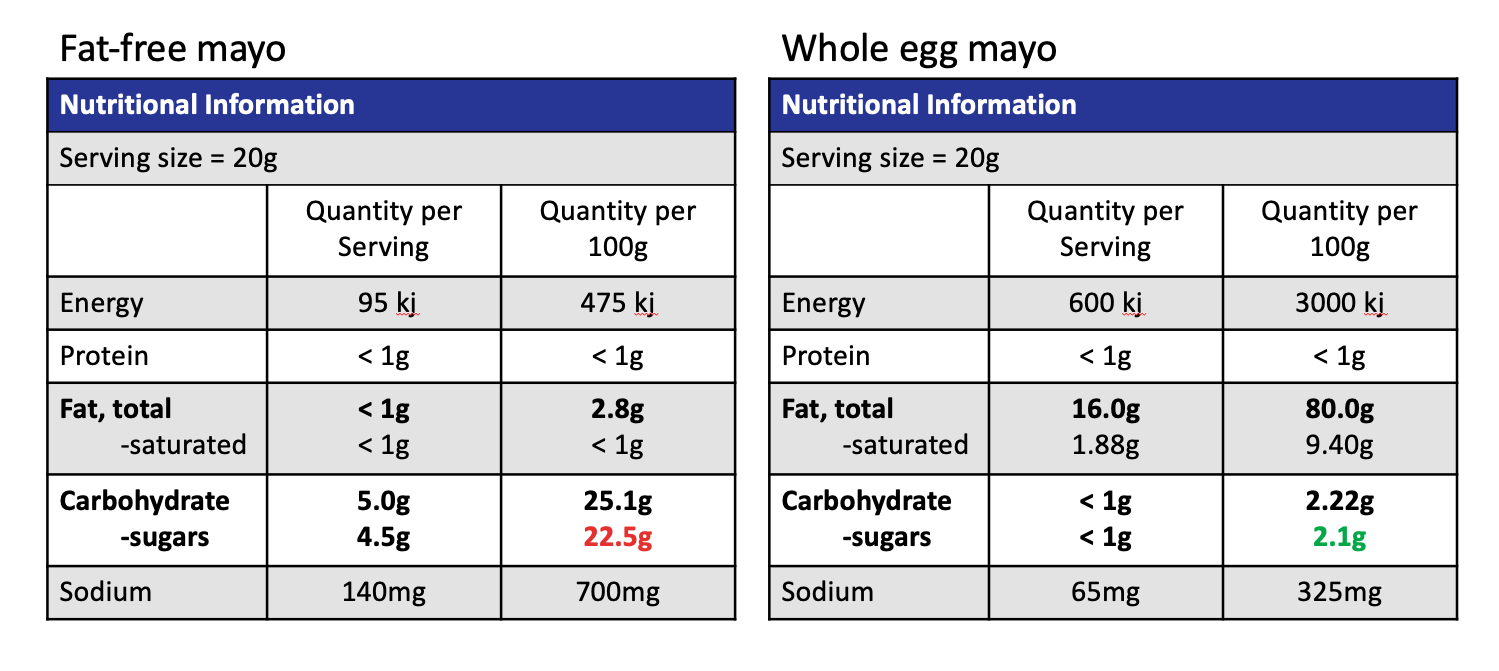 comparison of food labels for fat-free vs. whole egg mayo.