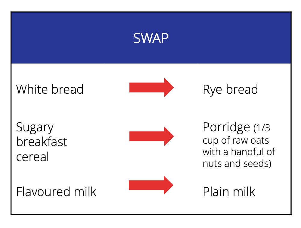 Swap white bread for rye bread, sugary breakfast cereals for porridge and flavoured milk for plain milk.