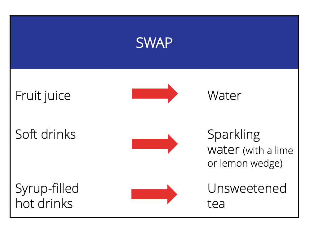 Swap fruit juice for water, soft drinks for sparkling water and syrup-filled hot drinks for unsweetened tea.