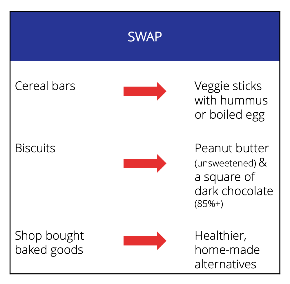 Swap cereal bars for veggie sticks and hummus or a boiled egg, biscuits for peanut butter and dark chocolate, shop bought goods for healthier, home-made goods.