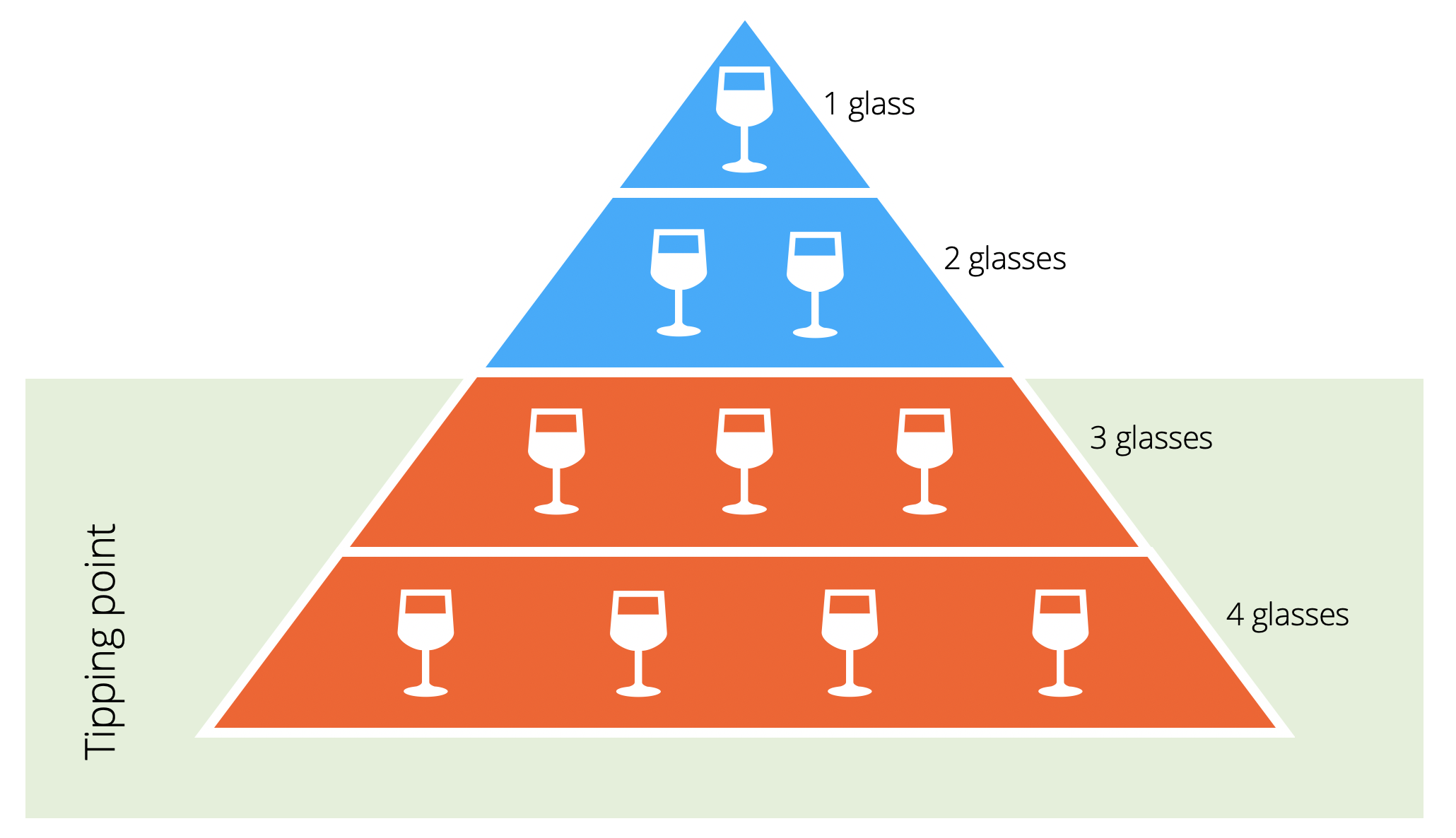 Pyramid diagram illustrating the average tipping point of 3-4 alcoholic drinks.