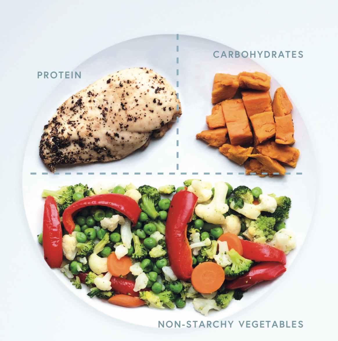 An example of a balanced plate for a carbohydrate-containing meal, including a chicken breast, ½ a baked sweet potato and 2 large handfuls of steamed non-starchy vegetables.