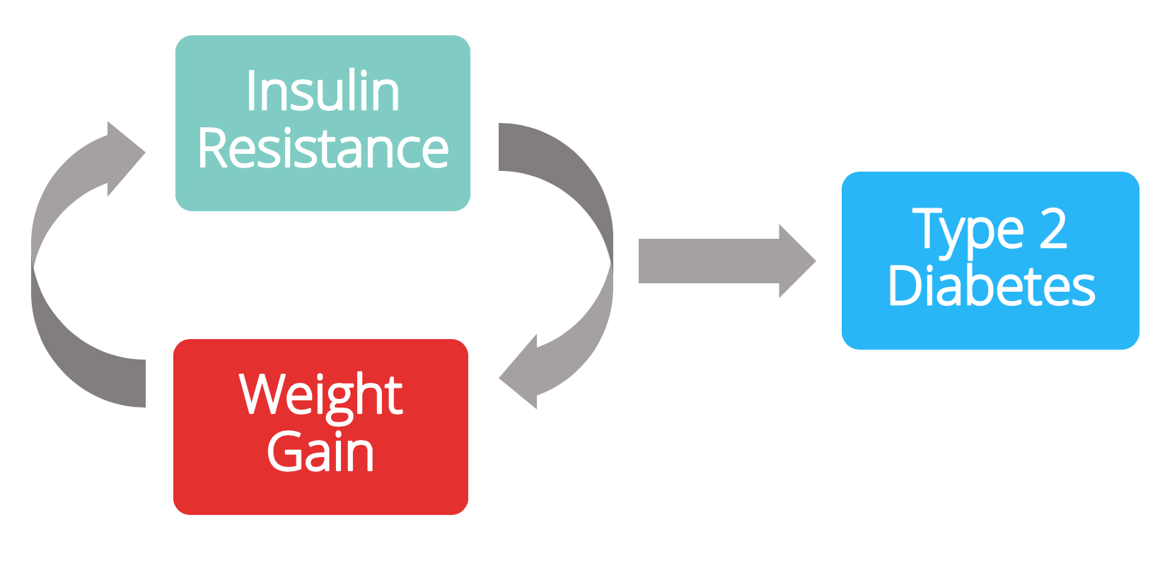 Insulin resistance and weight gain in a self-perpetuating cycle until type 2 diabetes develops.