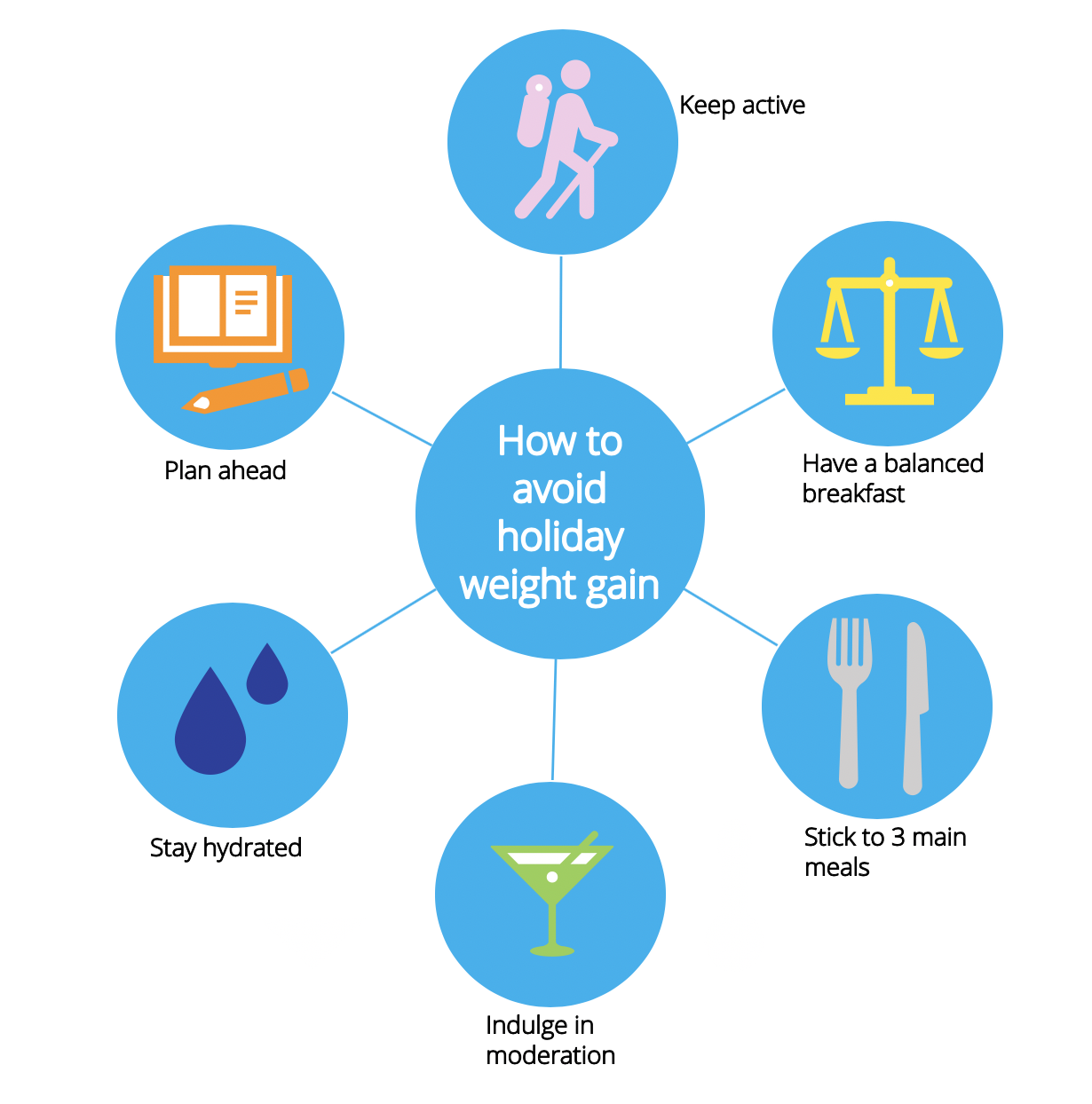 Top tips to avoid holiday weight gain.