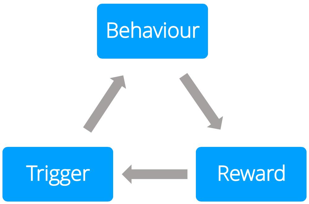 The habit loop, consisting of a trigger, behaviour, and reward.