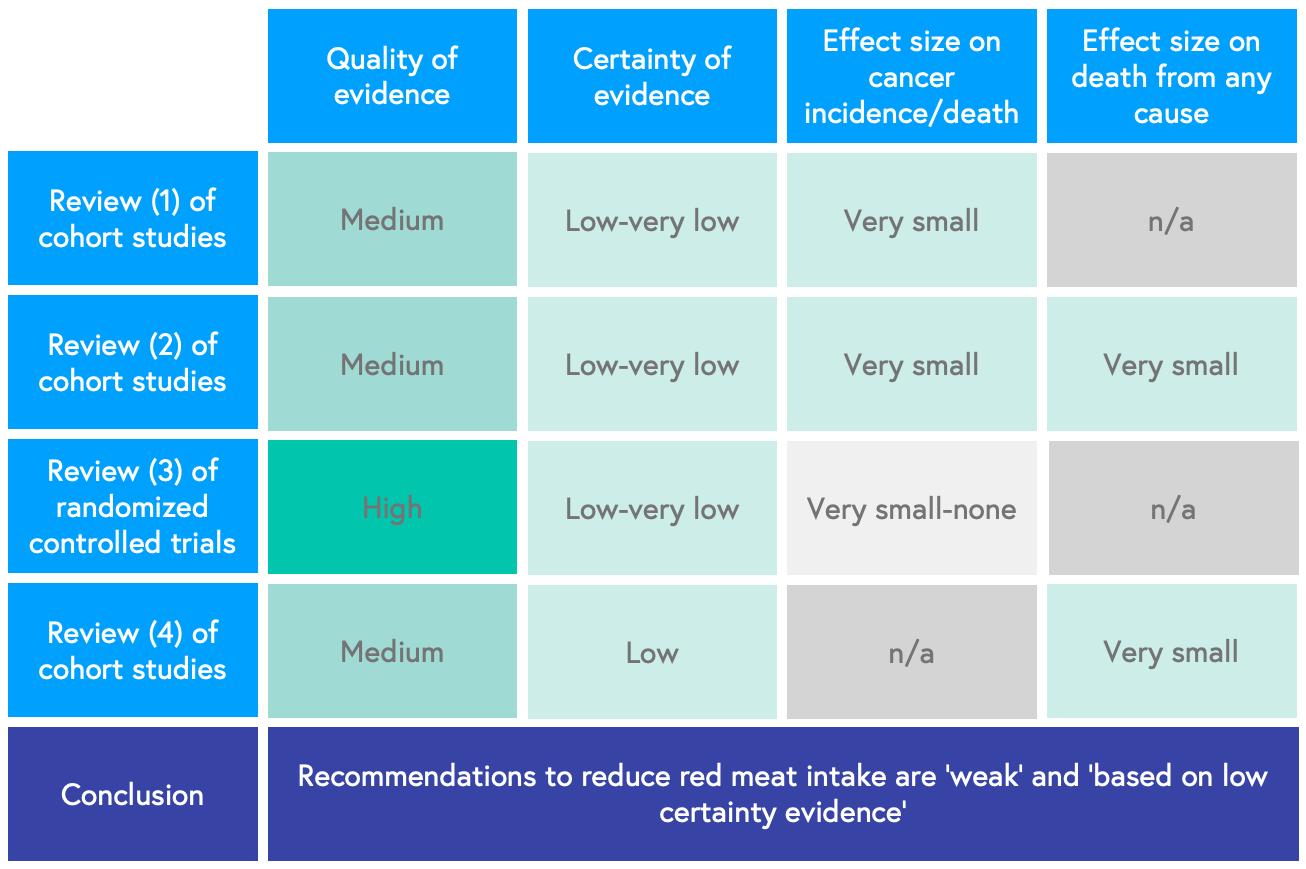 Table showing that reviews of the evidence suggest that the recommendations to reduce meat are based on weak evidence.