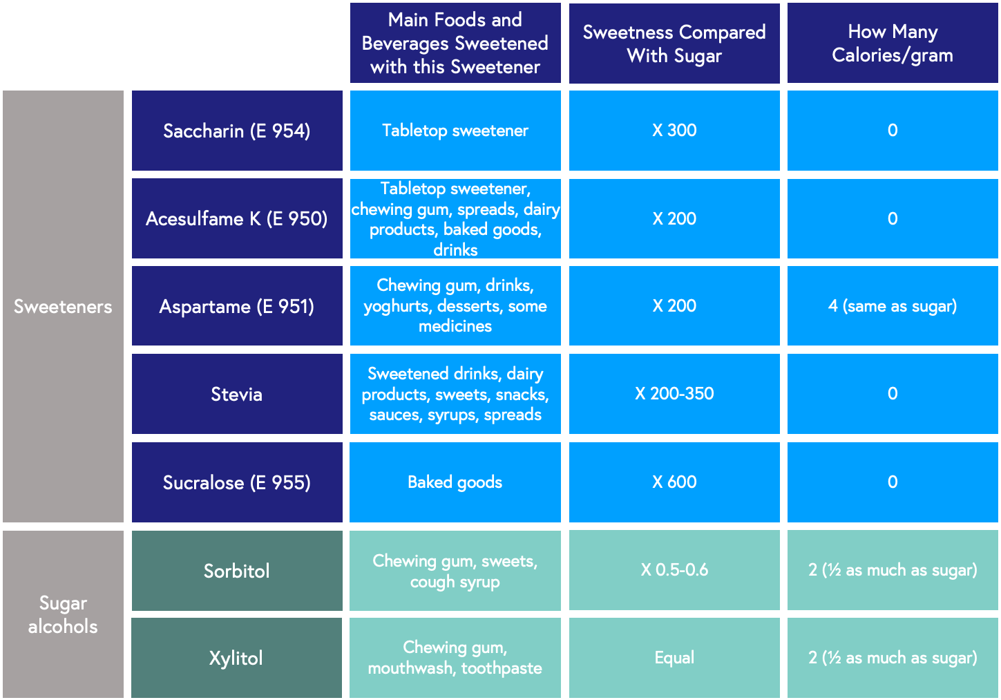 table depicting the different types of artificial sweeteners