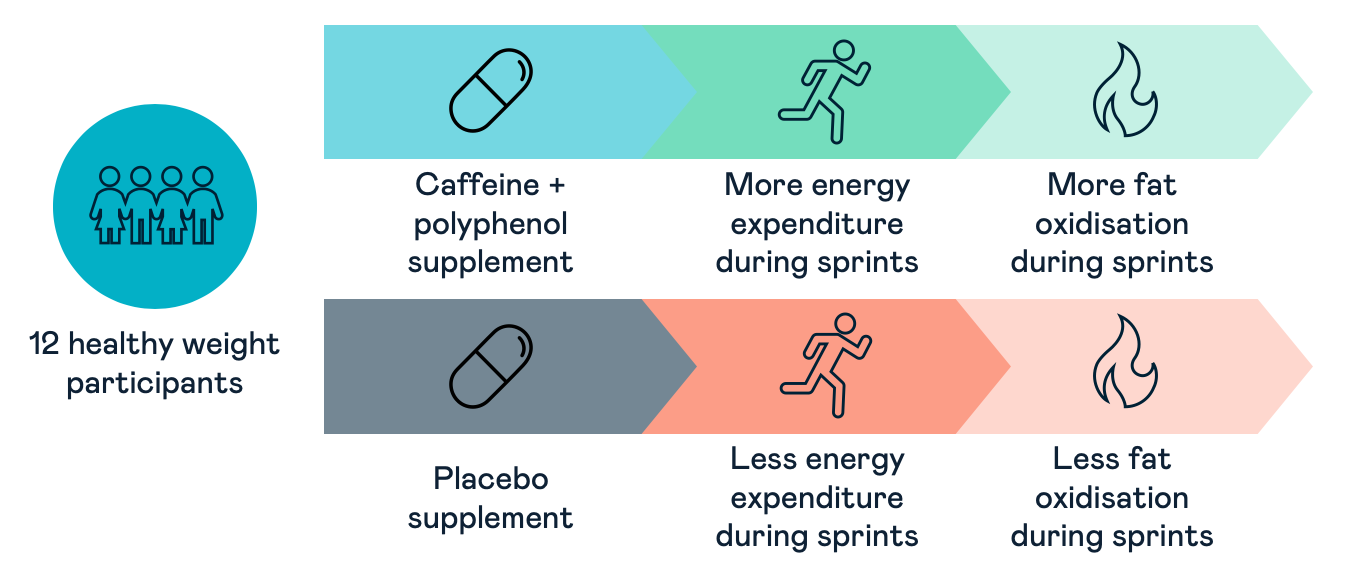 Coffee and exercise inforgraphic
