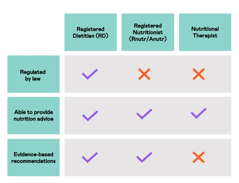 Table comparing dietitians, nutritionists, and nutritional therapists